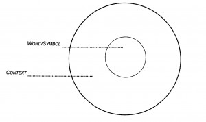 thinking maps circle map template Success