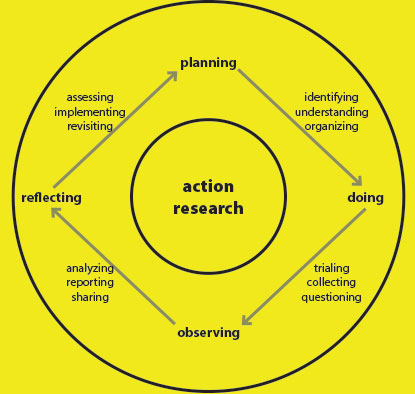 approaching an action research thesis an overview